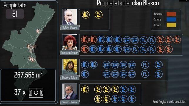 Clan Blasco Propietats